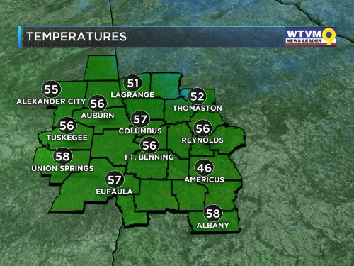 Local Current Temps